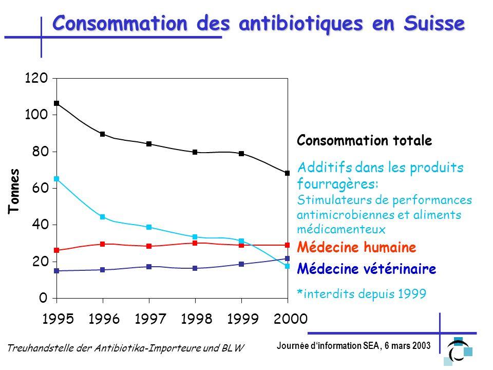 Journée dinformation SEA, 6 mars 2003 Consommation des antibiotiques en médecine humaine en Suisse (1997, TSA) 13.2 t Pénicillines & Ampicillines 2.3 t autres 4.3 t Cephalosporines 5.5 t Sulfonamides 4.3 t Macrolides 4.0 t Fluoroquinolones 1.0 t Tetracyclines