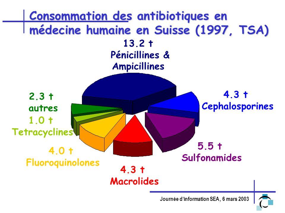 Journée dinformation SEA, 6 mars 2003 Consommation des antibiotiques en médecine humaine en Suisse (1997, TSA) 13.2 t Pénicillines & Ampicillines 2.3