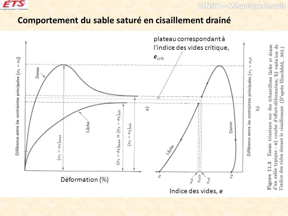 Comportement du sable saturé en cisaillement drainé 1.Angle de frottement interne du matériau à l'état le plus lâche. 2.Peut-on utiliser les angles de