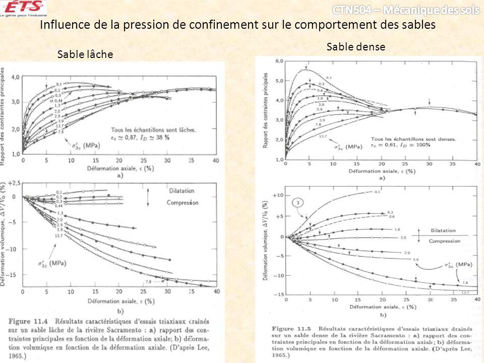 Influence de la pression de confinement sur le comportement des sables Sable lâche Sable dense