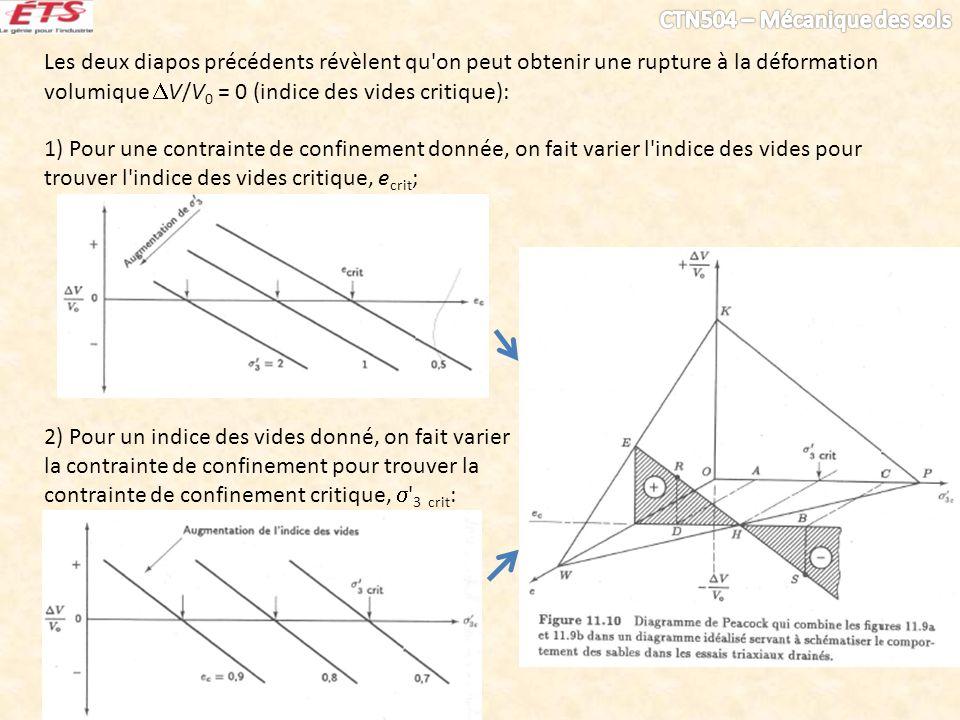 Les deux diapos précédents révèlent qu'on peut obtenir une rupture à la déformation volumique V/V 0 = 0 (indice des vides critique): 1) Pour une contr