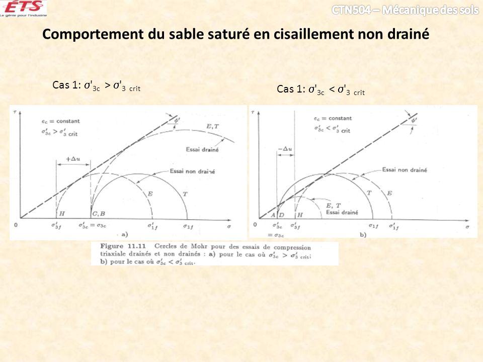 Comportement du sable saturé en cisaillement non drainé Cas 1: 3c > 3 crit Cas 1: 3c < 3 crit