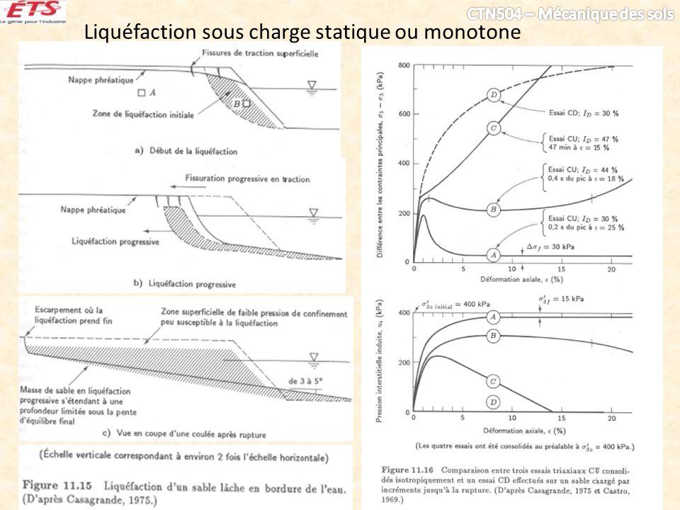 Liquéfaction sous charge statique ou monotone