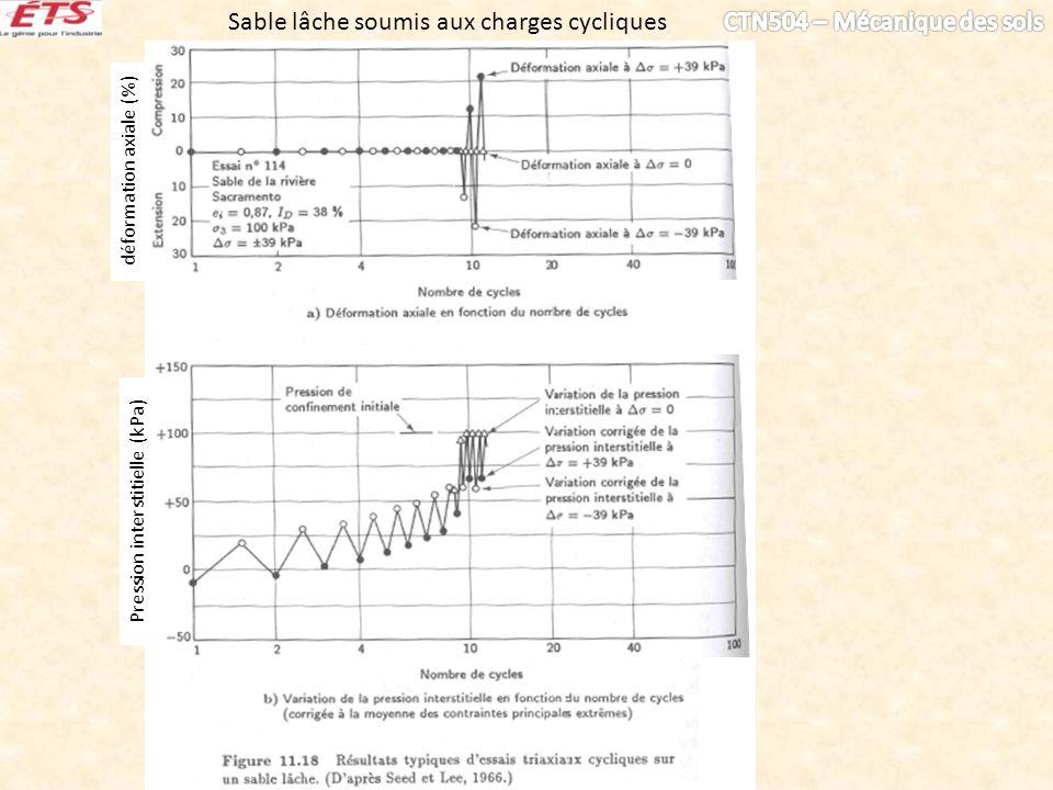 déformation axiale (%) Pression interstitielle (kPa) Sable lâche soumis aux charges cycliques