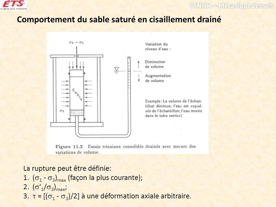 Comportement du sable saturé en cisaillement drainé La rupture peut être définie: 1. ( 1 - 3 ) max (façon la plus courante); 2. ( ' 1 / 3 ) max ; 3. =