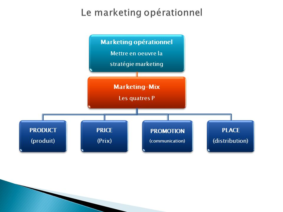 Marketing opérationnel Mettre en oeuvre la stratégie marketing Marketing-Mix Les quatres P PRODUCT (produit) PRICE (Prix) PROMOTION (communication) PL