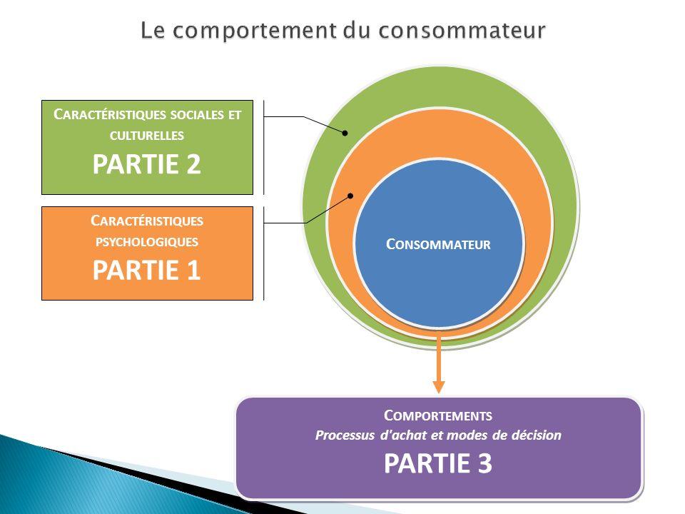 C ONSOMMATEUR C ARACTÉRISTIQUES SOCIALES ET CULTURELLES PARTIE 2 C ARACTÉRISTIQUES PSYCHOLOGIQUES PARTIE 1 C OMPORTEMENTS Processus d achat et modes de décision PARTIE 3 C OMPORTEMENTS Processus d achat et modes de décision PARTIE 3