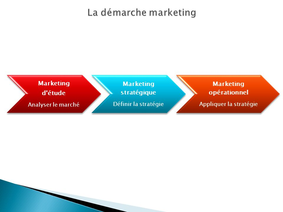 Marketing d'étude Analyser le marché Marketing stratégique Définir la stratégie Marketing opérationnel Appliquer la stratégie