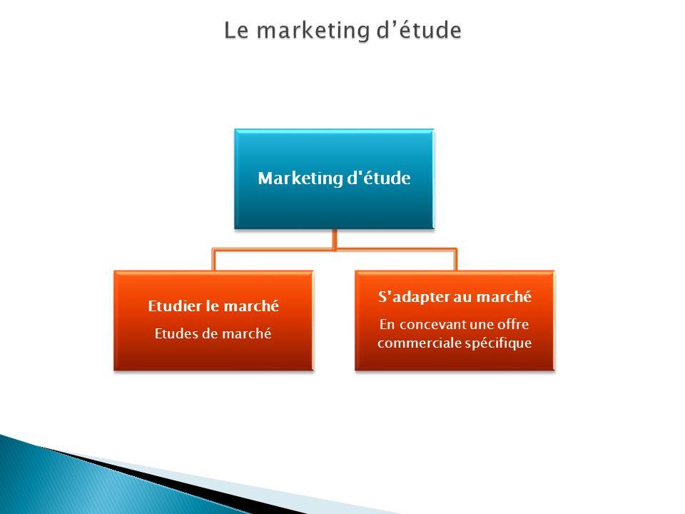 Marketing d'étude Etudier le marché Etudes de marché Sadapter au marché En concevant une offre commerciale spécifique