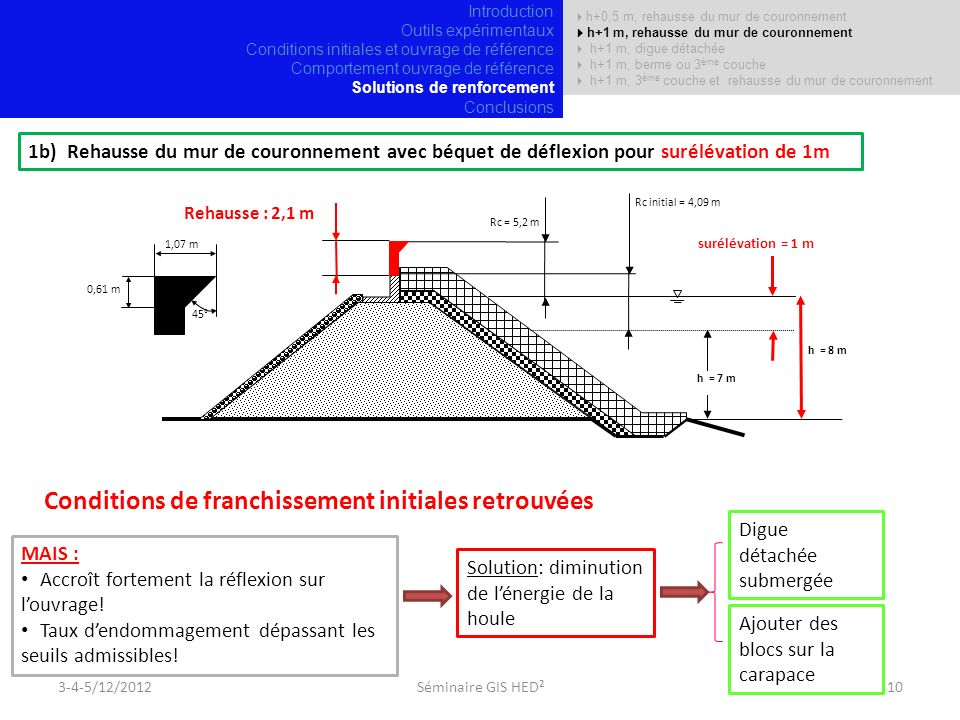 Rc = 5,2 m 1,07 m Rehausse : 2,1 m 1b) Rehausse du mur de couronnement avec béquet de déflexion pour surélévation de 1m Rc initial = 4,09 m surélévation = 1 m h = 8 m 45° 0,61 m MAIS : Accroît fortement la réflexion sur louvrage.