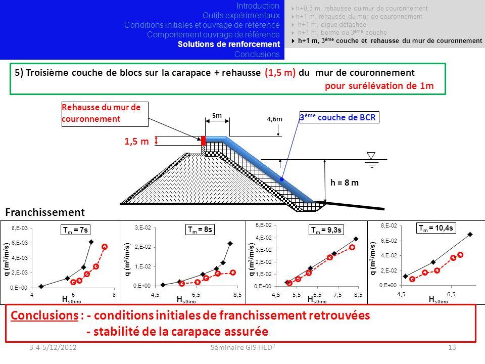 5) Troisième couche de blocs sur la carapace + rehausse (1,5 m) du mur de couronnement pour surélévation de 1m 5m 4,6m h = 8 m Rehausse du mur de couronnement 1,5 m 3 ème couche de BCR Franchissement Conclusions : - conditions initiales de franchissement retrouvées - stabilité de la carapace assurée 3-4-5/12/201213Séminaire GIS HED² Introduction Outils expérimentaux Conditions initiales et ouvrage de référence Comportement ouvrage de référence Solutions de renforcement Conclusions h+0,5 m, rehausse du mur de couronnement h+1 m, rehausse du mur de couronnement h+1 m, digue détachée h+1 m, berme ou 3 ème couche h+1 m, 3 ème couche et rehausse du mur de couronnement