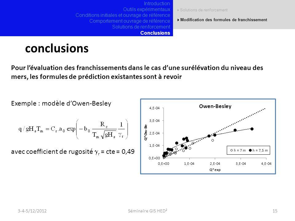 Solutions de renforcement Modification des formules de franchissement 3-4-5/12/201215Séminaire GIS HED² conclusions Pour lévaluation des franchissements dans le cas dune surélévation du niveau des mers, les formules de prédiction existantes sont à revoir Exemple : modèle dOwen-Besley avec coefficient de rugosité r = cte = 0,49 Introduction Outils expérimentaux Conditions initiales et ouvrage de référence Comportement ouvrage de référence Solutions de renforcement Conclusions