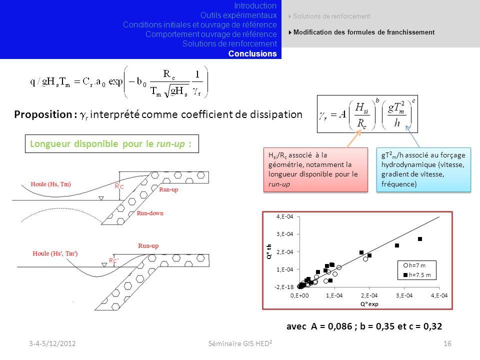 3-4-5/12/201216Séminaire GIS HED² H si /R c associé à la géométrie, notamment la longueur disponible pour le run-up gT² m /h associé au forçage hydrodynamique (vitesse, gradient de vitesse, fréquence) Longueur disponible pour le run-up : Proposition : r interprété comme coefficient de dissipation avec A = 0,086 ; b = 0,35 et c = 0,32 Introduction Outils expérimentaux Conditions initiales et ouvrage de référence Comportement ouvrage de référence Solutions de renforcement Conclusions Solutions de renforcement Modification des formules de franchissement