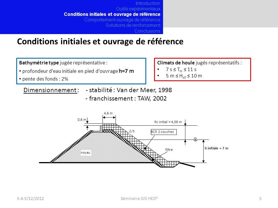 Conditions initiales et ouvrage de référence Climats de houle jugés représentatifs : 7 s T m 11 s 5 m H s0 10 m Bathymétrie type jugée représentative : profondeur deau initiale en pied douvrage h=7 m pente des fonds : 2% 3-4-5/12/20125Séminaire GIS HED² Dimensionnement : - stabilité : Van der Meer, 1998 - franchissement : TAW, 2002 Introduction Outils expérimentaux Conditions initiales et ouvrage de référence Comportement ouvrage de référence Solutions de renforcement Conclusions 0,6 m BCR 2 couches filtre 2/3 noyau Rc initial = 4,09 m h initiale = 7 m 4,6 m