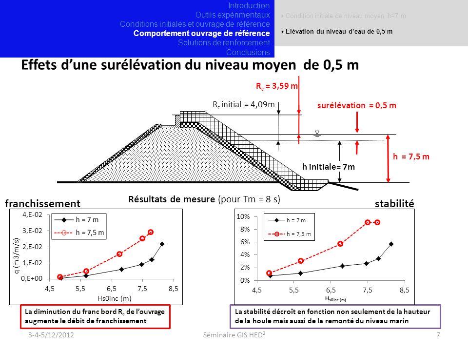 h = 7,5 m Condition initiale de niveau moyen h=7 m Elévation du niveau deau de 0,5 m Effets dune surélévation du niveau moyen de 0,5 m R c = 3,59 m R c initial = 4,09m h initiale= 7m surélévation = 0,5 m La diminution du franc bord R c de louvrage augmente le débit de franchissement La stabilité décroît en fonction non seulement de la hauteur de la houle mais aussi de la remonté du niveau marin Résultats de mesure (pour Tm = 8 s) 3-4-5/12/20127Séminaire GIS HED² franchissementstabilité Introduction Outils expérimentaux Conditions initiales et ouvrage de référence Comportement ouvrage de référence Solutions de renforcement Conclusions