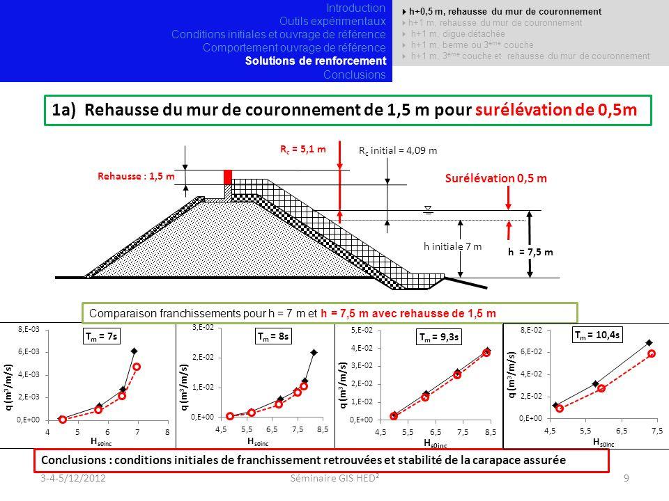 Rehausse : 1,5 m h+0,5 m, rehausse du mur de couronnement h+1 m, rehausse du mur de couronnement h+1 m, digue détachée h+1 m, berme ou 3 ème couche h+1 m, 3 ème couche et rehausse du mur de couronnement 1a) Rehausse du mur de couronnement de 1,5 m pour surélévation de 0,5m R c = 5,1 m R c initial = 4,09 m h initiale 7 m Surélévation 0,5 m h = 7,5 m Comparaison franchissements pour h = 7 m et h = 7,5 m avec rehausse de 1,5 m Conclusions : conditions initiales de franchissement retrouvées et stabilité de la carapace assurée 3-4-5/12/20129Séminaire GIS HED² Introduction Outils expérimentaux Conditions initiales et ouvrage de référence Comportement ouvrage de référence Solutions de renforcement Conclusions