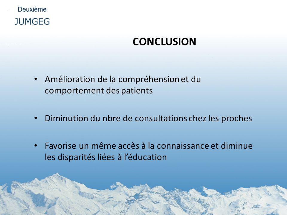 CONCLUSION Amélioration de la compréhension et du comportement des patients Diminution du nbre de consultations chez les proches Favorise un même accè