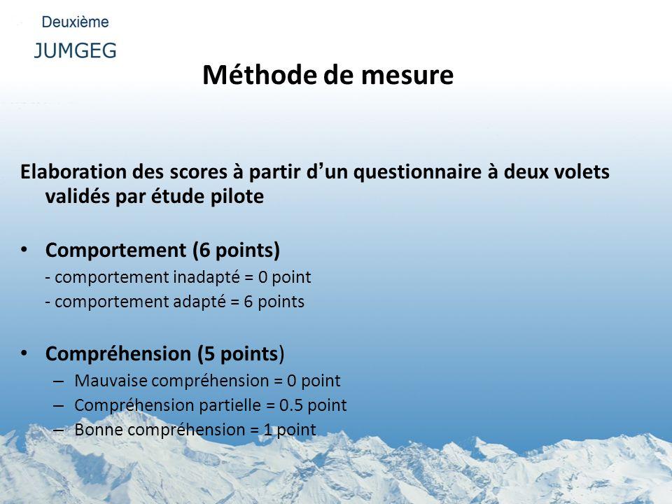 Méthode de mesure Elaboration des scores à partir dun questionnaire à deux volets validés par étude pilote Comportement (6 points) - comportement inad
