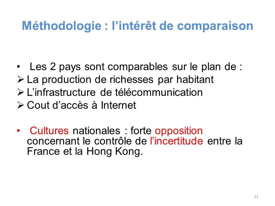 Méthodologie : lintérêt de comparaison Les 2 pays sont comparables sur le plan de : La production de richesses par habitant Linfrastructure de télécommunication Cout daccès à Internet Cultures nationales : forte opposition concernant le contrôle de lincertitude entre la France et la Hong Kong.