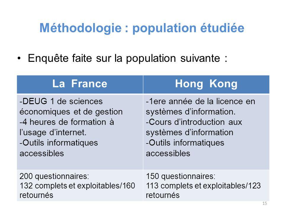 Méthodologie : population étudiée Enquête faite sur la population suivante : La FranceHong Kong -DEUG 1 de sciences économiques et de gestion -4 heures de formation à lusage dinternet.