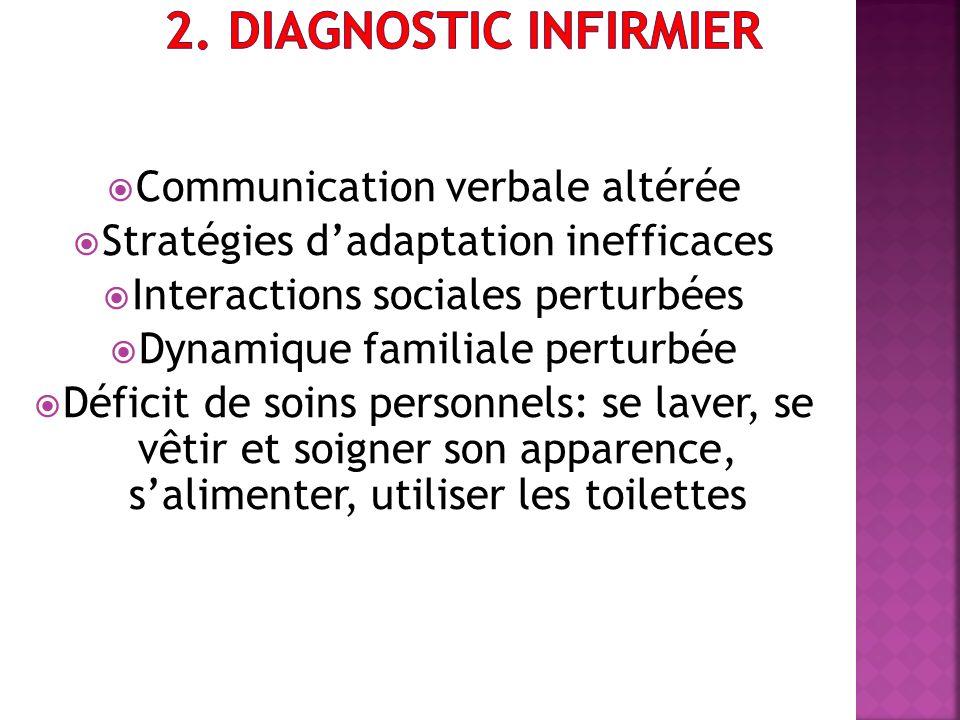 Communication verbale altérée Stratégies dadaptation inefficaces Interactions sociales perturbées Dynamique familiale perturbée Déficit de soins perso