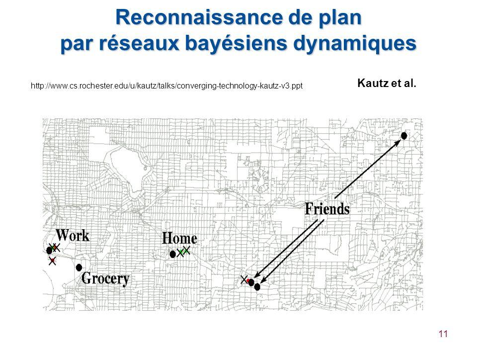 11 Reconnaissance de plan par réseaux bayésiens dynamiques Kautz et al. http://www.cs.rochester.edu/u/kautz/talks/converging-technology-kautz-v3.ppt