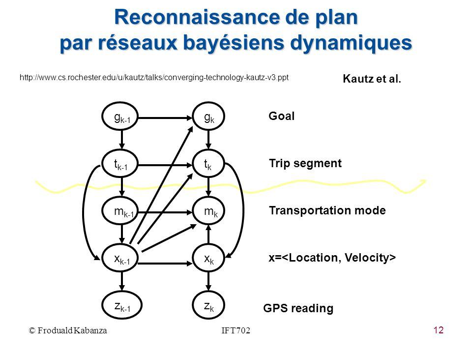 12 Reconnaissance de plan par réseaux bayésiens dynamiques Transportation mode x= GPS reading Goal Trip segment x k-1 z k-1 zkzk xkxk m k-1 mkmk t k-1 tktk g k-1 gkgk Kautz et al.