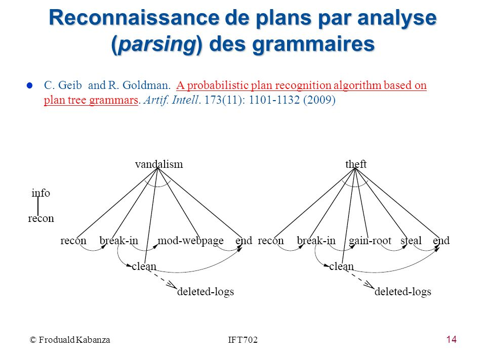 14 l C. Geib and R. Goldman. A probabilistic plan recognition algorithm based on plan tree grammars. Artif. Intell. 173(11): 1101-1132 (2009)A probabi