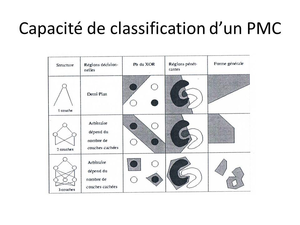 Capacité de classification dun PMC