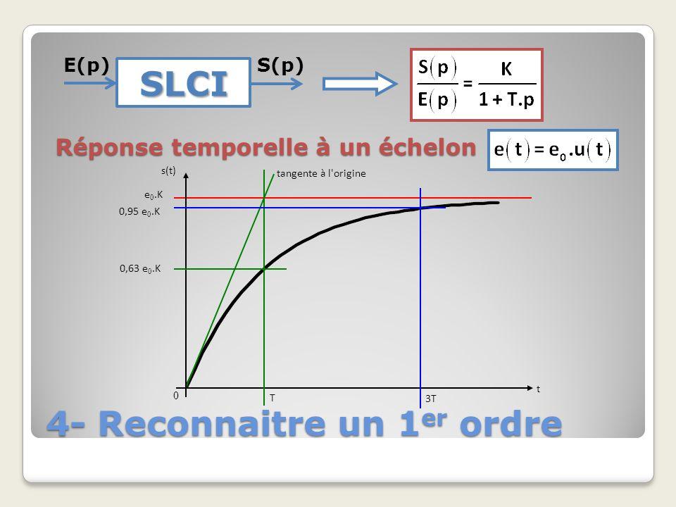 4- Reconnaitre un 1 er ordre SLCI E(p)S(p) Réponse temporelle à un échelon t s(t) tangente à l'origine 0 e 0.K 0,95 e 0.K 0,63 e 0.K T 3T