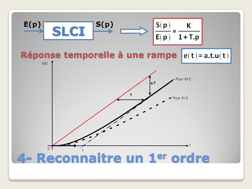 4- Reconnaitre un 1 er ordre SLCI E(p)S(p) Réponse temporelle à une rampe s(t) t 0 T T a.T Pour K=1 Pour K<1
