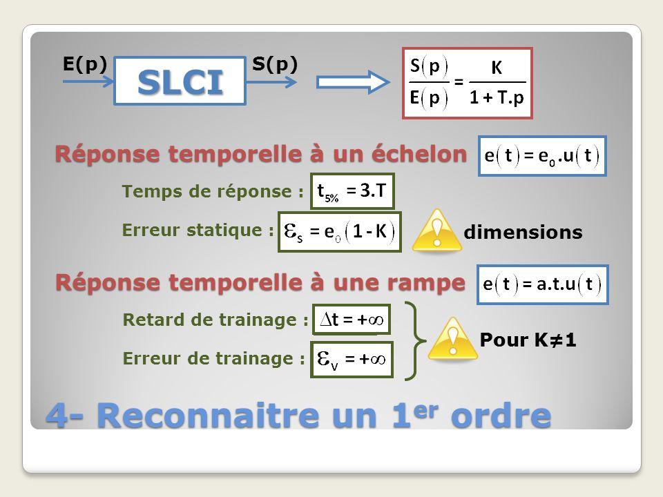 4- Reconnaitre un 1 er ordre SLCI E(p)S(p) Réponse temporelle à un échelon Temps de réponse : Erreur statique : Réponse temporelle à une rampe Retard