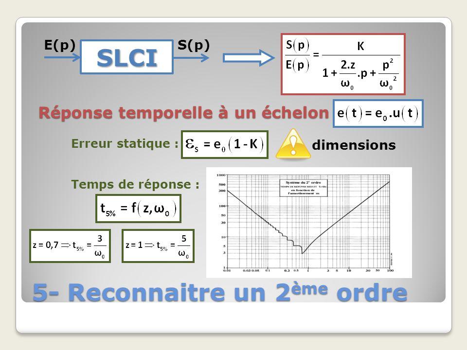5- Reconnaitre un 2 ème ordre SLCI E(p)S(p) Réponse temporelle à un échelon Erreur statique : dimensions Temps de réponse :