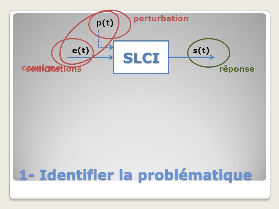 1- Identifier la problématique SLCI e(t)s(t) consigne réponse (signal test) t +5% -5% t 5% S Performances rapidité précision Temps de réponse Erreur statique stabilité