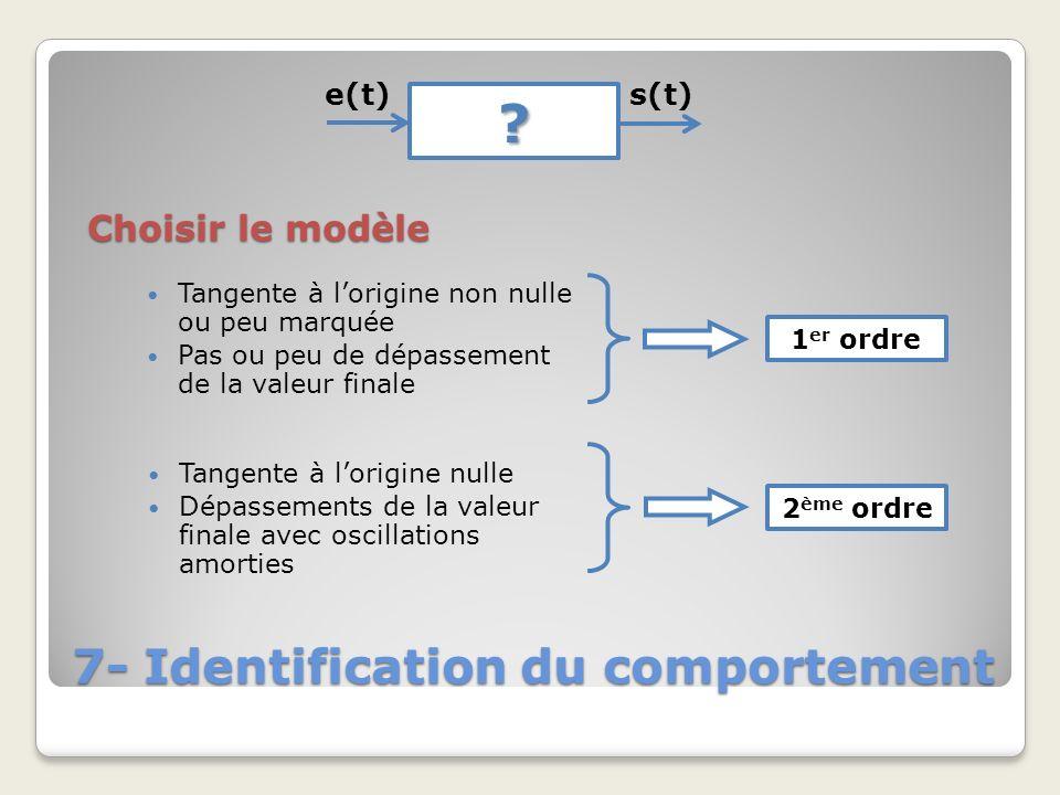 7- Identification du comportement ? e(t)s(t) Choisir le modèle Tangente à lorigine non nulle ou peu marquée Pas ou peu de dépassement de la valeur fin