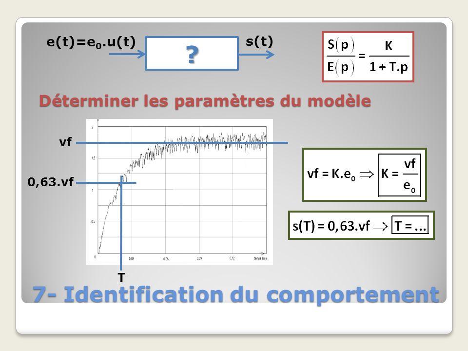 7- Identification du comportement ? e(t)=e 0.u(t) s(t) Déterminer les paramètres du modèle vf 0,63.vf T