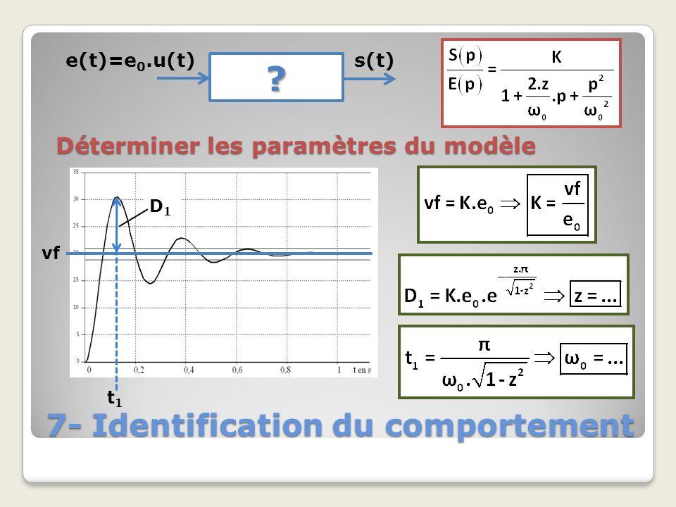 7- Identification du comportement ? e(t)=e 0.u(t) s(t) Déterminer les paramètres du modèle vf D1D1 t1t1