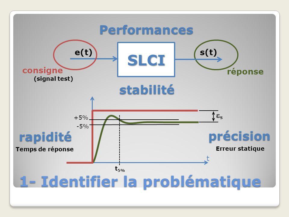 1- Identifier la problématique SLCI e(t)s(t) consigne réponse (signal test) t +5% -5% t 5% S Performances rapidité précision Temps de réponse Erreur s