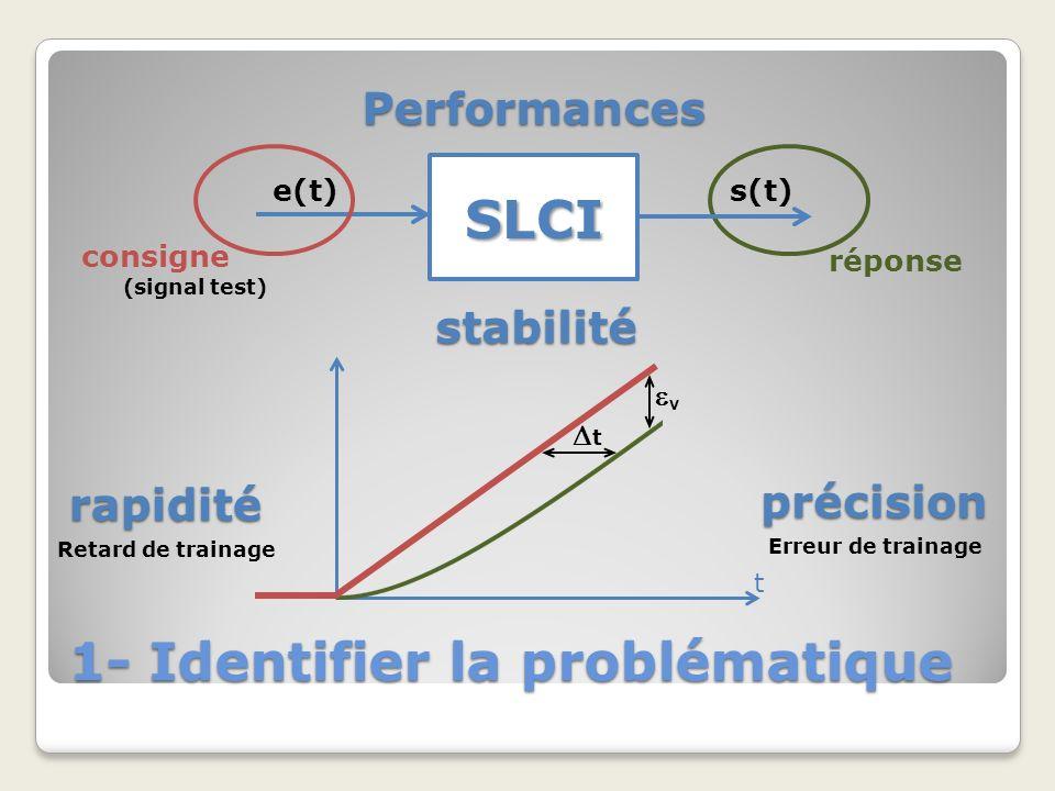 1- Identifier la problématique SLCI e(t)s(t) consigne réponse (signal test) t Performances rapidité précision V Retard de trainage Erreur de trainage