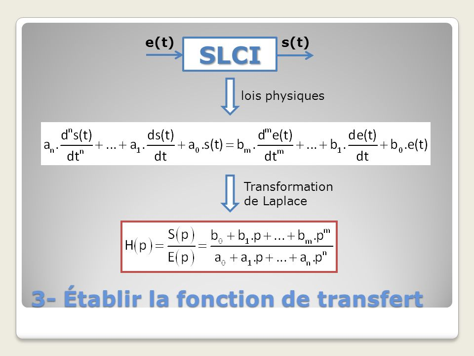 3- Établir la fonction de transfert SLCI e(t)s(t) Module dadaptation Correcteur Chaîne dénergie Capteur e(t) s(t) Chaîne dinformation H 1 (p) H 2 (p)H 3 (p) H 4 (p) E(p) S(p)