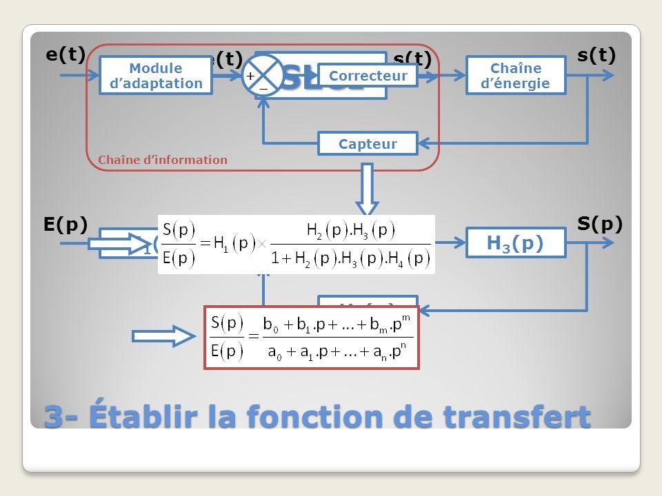 3- Établir la fonction de transfert SLCI e(t)s(t) Module dadaptation Correcteur Chaîne dénergie Capteur e(t) s(t) Chaîne dinformation H 1 (p) H 2 (p)H