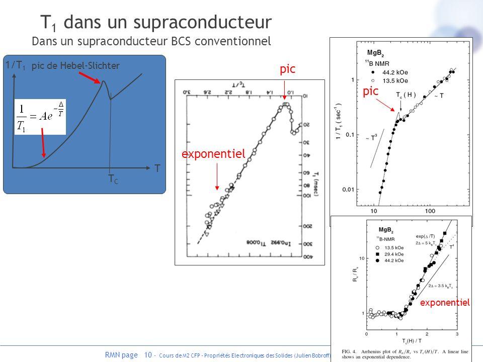 RMN page 10 - Cours de M2 CFP - Propriétés Electroniques des Solides (Julien Bobroff) Dans un supraconducteur BCS conventionnel pic TCTC pic de Hebel-