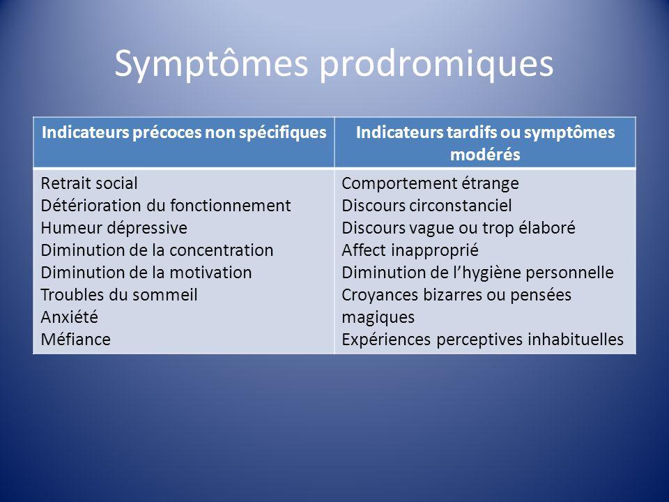 Symptômes prodromiques Indicateurs précoces non spécifiquesIndicateurs tardifs ou symptômes modérés Retrait social Détérioration du fonctionnement Hum