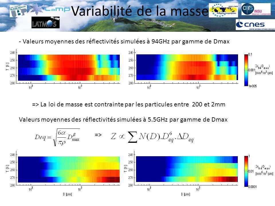 - Valeurs moyennes des réflectivités simulées à 94GHz par gamme de Dmax Valeurs moyennes des réflectivités simulées à 5.5GHz par gamme de Dmax Variabi