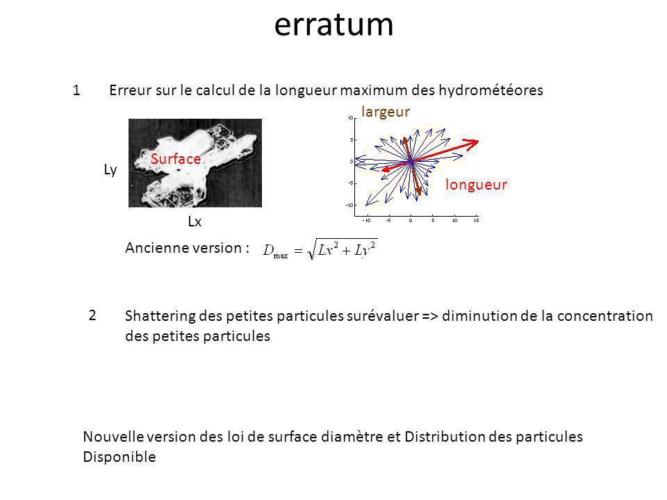 erratum Erreur sur le calcul de la longueur maximum des hydrométéores Surface longueur largeur Ancienne version : Ly Lx Shattering des petites particu