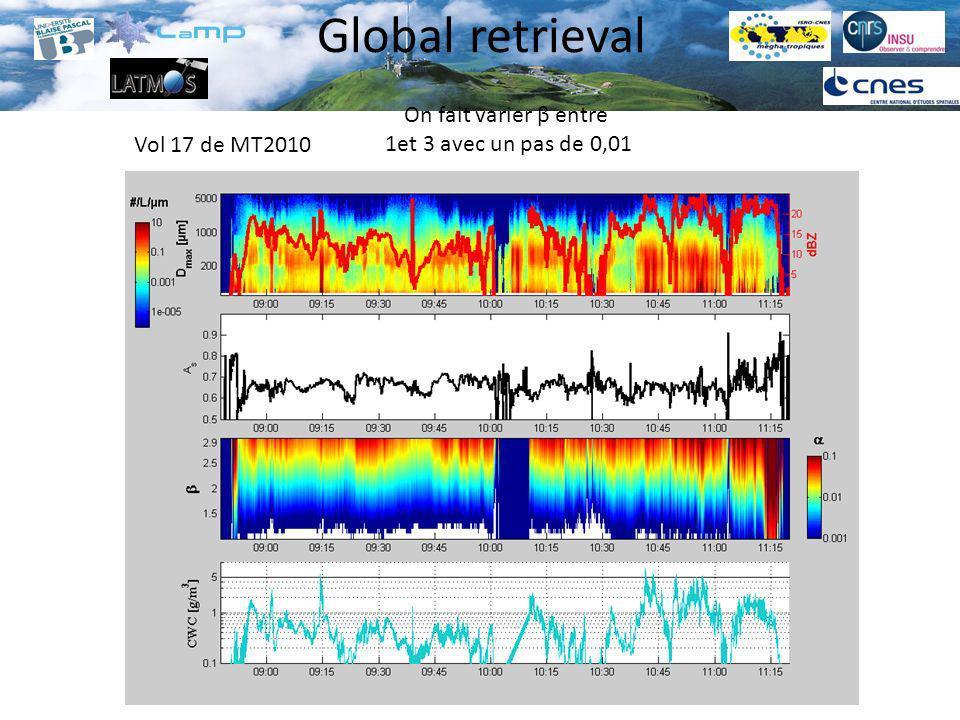 Global retrieval On fait varier β entre 1et 3 avec un pas de 0,01 Vol 17 de MT2010