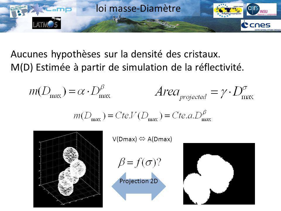 Aucunes hypothèses sur la densité des cristaux. M(D) Estimée à partir de simulation de la réflectivité. Projection 2D V(Dmax) A(Dmax) loi masse-Diamèt