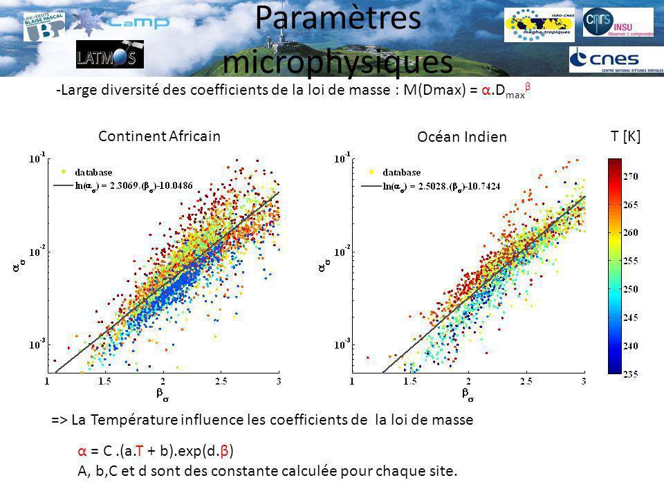 Paramètres microphysiques -Large diversité des coefficients de la loi de masse : M(Dmax) = α.D max β T [K] => La Température influence les coefficient