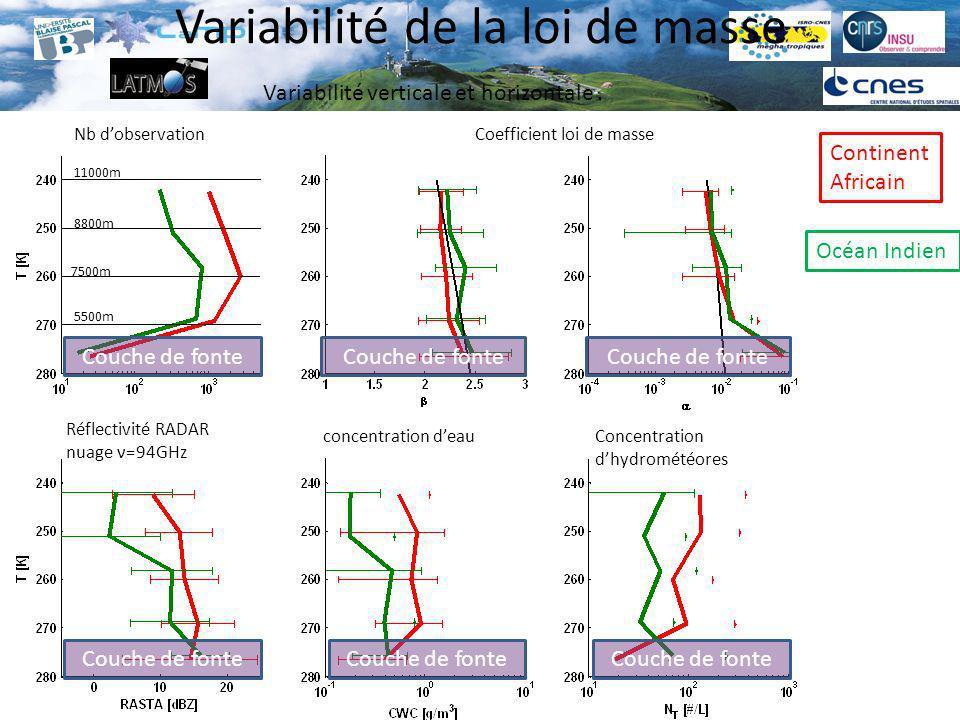 Variabilité de la masse Continent Africain Océan Indien ρ eff [g/cm 3 ] Densité effective dune sphère de même D max C M [g/m 3 /µm] Concentration massique par taille : -Concentrations plus importante sur le continent Africain Couche de fonte < 0.917 g/cm3