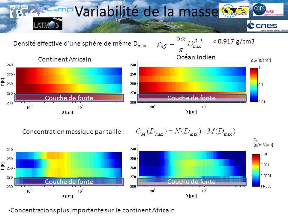 Variabilité de la masse Continent Africain Océan Indien ρ eff [g/cm 3 ] Densité effective dune sphère de même D max C M [g/m 3 /µm] Concentration mass